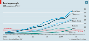 Social Protection Trends
