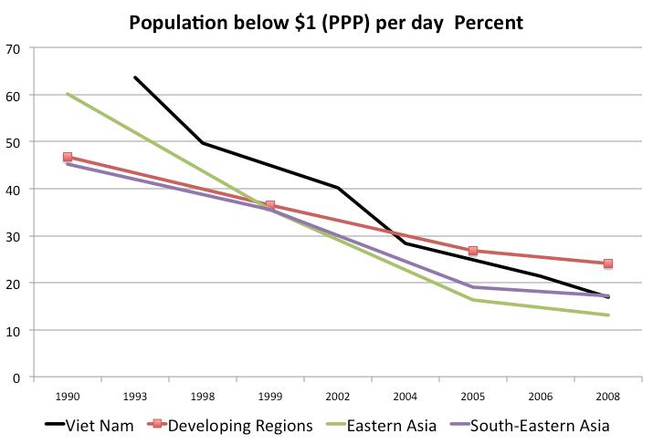 Population Below $1 (PPP)