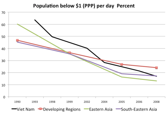 Population Below $1 (PPP)