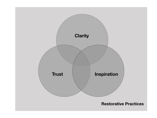 Clarity Trust Inspiration - 1.001