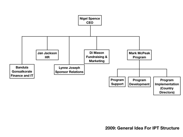 IPD Structure - 1.001
